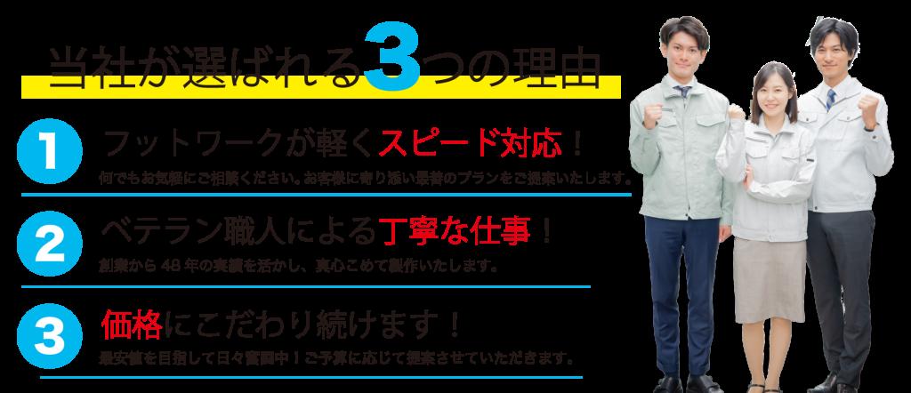 当社が選ばれる3つの理由1、フットワークが軽くスピード対応2、ベテラン職人による丁寧な仕事3、価格にこだわり続けます!